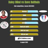 Daley Blind vs Dave Bulthuis h2h player stats