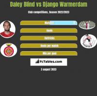 Daley Blind vs Django Warmerdam h2h player stats