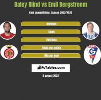 Daley Blind vs Emil Bergstroem h2h player stats