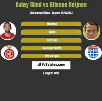 Daley Blind vs Etienne Reijnen h2h player stats