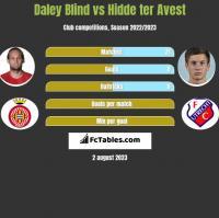 Daley Blind vs Hidde ter Avest h2h player stats
