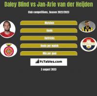 Daley Blind vs Jan-Arie van der Heijden h2h player stats