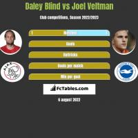 Daley Blind vs Joel Veltman h2h player stats