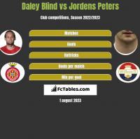 Daley Blind vs Jordens Peters h2h player stats