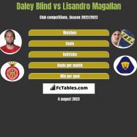 Daley Blind vs Lisandro Magallan h2h player stats