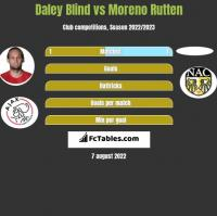 Daley Blind vs Moreno Rutten h2h player stats