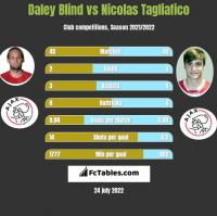 Daley Blind vs Nicolas Tagliafico h2h player stats