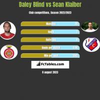 Daley Blind vs Sean Klaiber h2h player stats