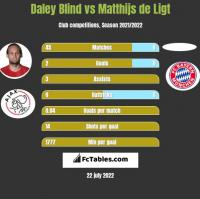 Daley Blind vs Matthijs de Ligt h2h player stats