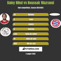 Daley Blind vs Noussair Mazraoui h2h player stats