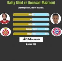 Daley Blind vs Noussair Mazraoui h2h player stats