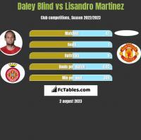 Daley Blind vs Lisandro Martinez h2h player stats
