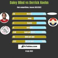 Daley Blind vs Derrick Koehn h2h player stats