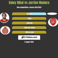 Daley Blind vs Jurrien Maduro h2h player stats