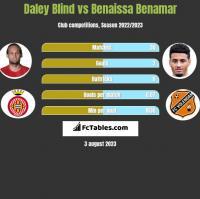 Daley Blind vs Benaissa Benamar h2h player stats