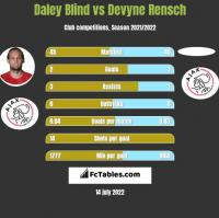 Daley Blind vs Devyne Rensch h2h player stats