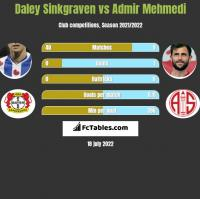 Daley Sinkgraven vs Admir Mehmedi h2h player stats