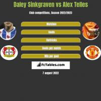 Daley Sinkgraven vs Alex Telles h2h player stats