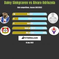 Daley Sinkgraven vs Alvaro Odriozola h2h player stats