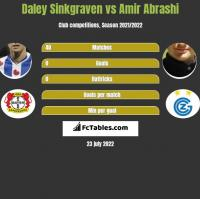 Daley Sinkgraven vs Amir Abrashi h2h player stats