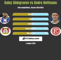 Daley Sinkgraven vs Andre Hoffmann h2h player stats