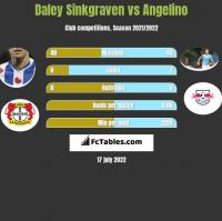 Daley Sinkgraven vs Angelino h2h player stats