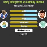 Daley Sinkgraven vs Anthony Ralston h2h player stats