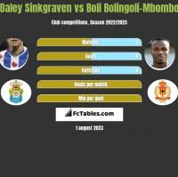 Daley Sinkgraven vs Boli Bolingoli-Mbombo h2h player stats