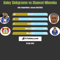 Daley Sinkgraven vs Chancel Mbemba h2h player stats