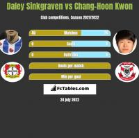 Daley Sinkgraven vs Chang-Hoon Kwon h2h player stats