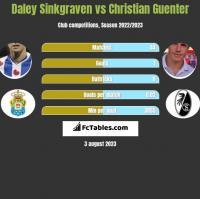 Daley Sinkgraven vs Christian Guenter h2h player stats