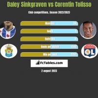 Daley Sinkgraven vs Corentin Tolisso h2h player stats
