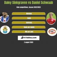 Daley Sinkgraven vs Daniel Schwaab h2h player stats