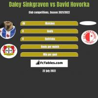 Daley Sinkgraven vs David Hovorka h2h player stats