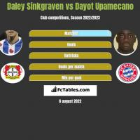 Daley Sinkgraven vs Dayot Upamecano h2h player stats