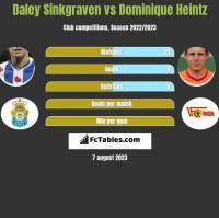 Daley Sinkgraven vs Dominique Heintz h2h player stats