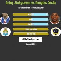 Daley Sinkgraven vs Douglas Costa h2h player stats