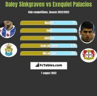 Daley Sinkgraven vs Exequiel Palacios h2h player stats
