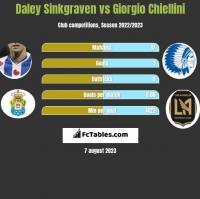 Daley Sinkgraven vs Giorgio Chiellini h2h player stats