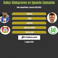 Daley Sinkgraven vs Ignacio Camacho h2h player stats