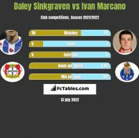 Daley Sinkgraven vs Ivan Marcano h2h player stats