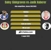 Daley Sinkgraven vs Janik Haberer h2h player stats
