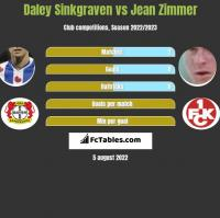 Daley Sinkgraven vs Jean Zimmer h2h player stats