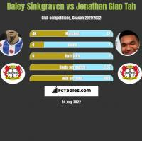 Daley Sinkgraven vs Jonathan Glao Tah h2h player stats