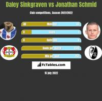 Daley Sinkgraven vs Jonathan Schmid h2h player stats