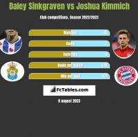 Daley Sinkgraven vs Joshua Kimmich h2h player stats
