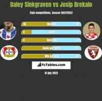 Daley Sinkgraven vs Josip Brekalo h2h player stats