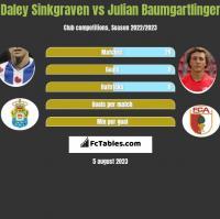 Daley Sinkgraven vs Julian Baumgartlinger h2h player stats
