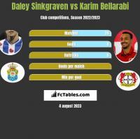 Daley Sinkgraven vs Karim Bellarabi h2h player stats