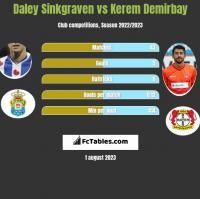 Daley Sinkgraven vs Kerem Demirbay h2h player stats